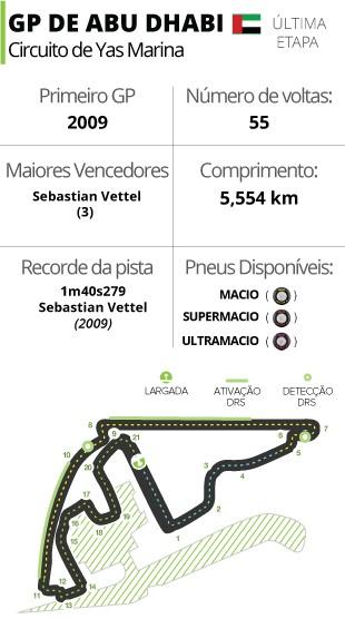Circuito GP de Abu Dhabi Fórmula 1 (Foto: Editoria de Arte)