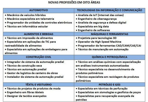 tabela profissoes industria (Foto: Reprodução/Senai)