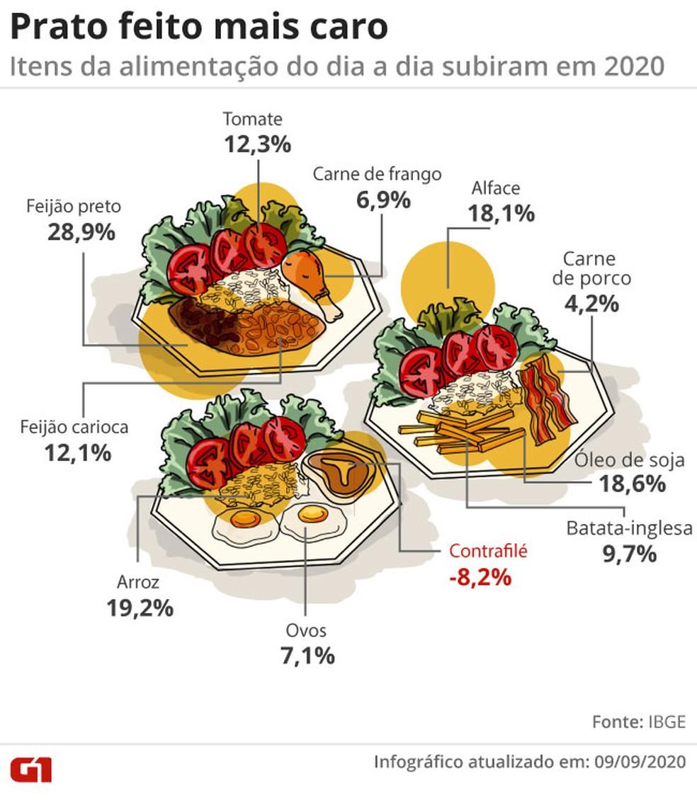 Prato feito mais caro: arroz e feijão lideram a alta dos alimentos no ano — Foto: Amanda Paes/G1