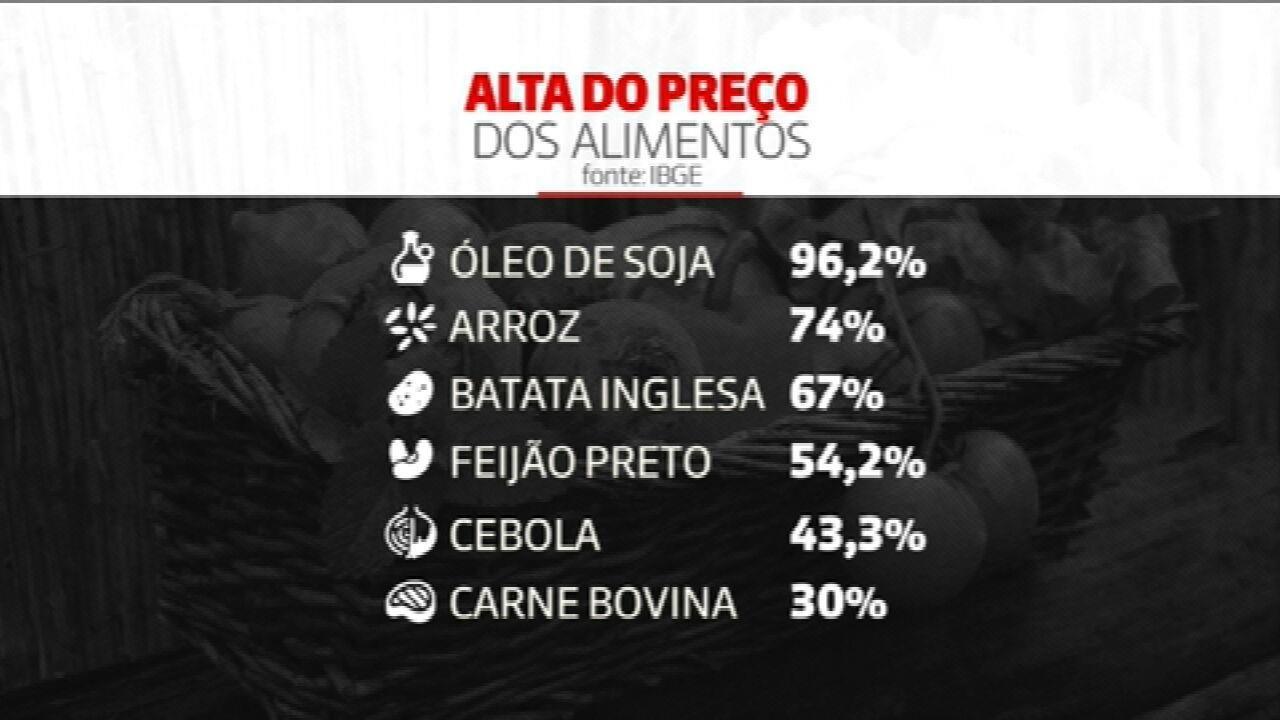 Alimentos têm alta de preços e brasileiros enfrentam dificuldade em economizar nas compras
