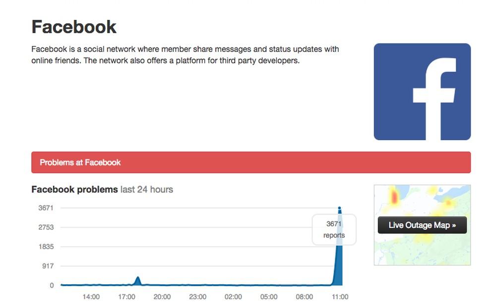 Número de reclamações sobre problemas no Facebook já passa de 3 mil no Downdetector — Foto: Reprodução/TechTudo