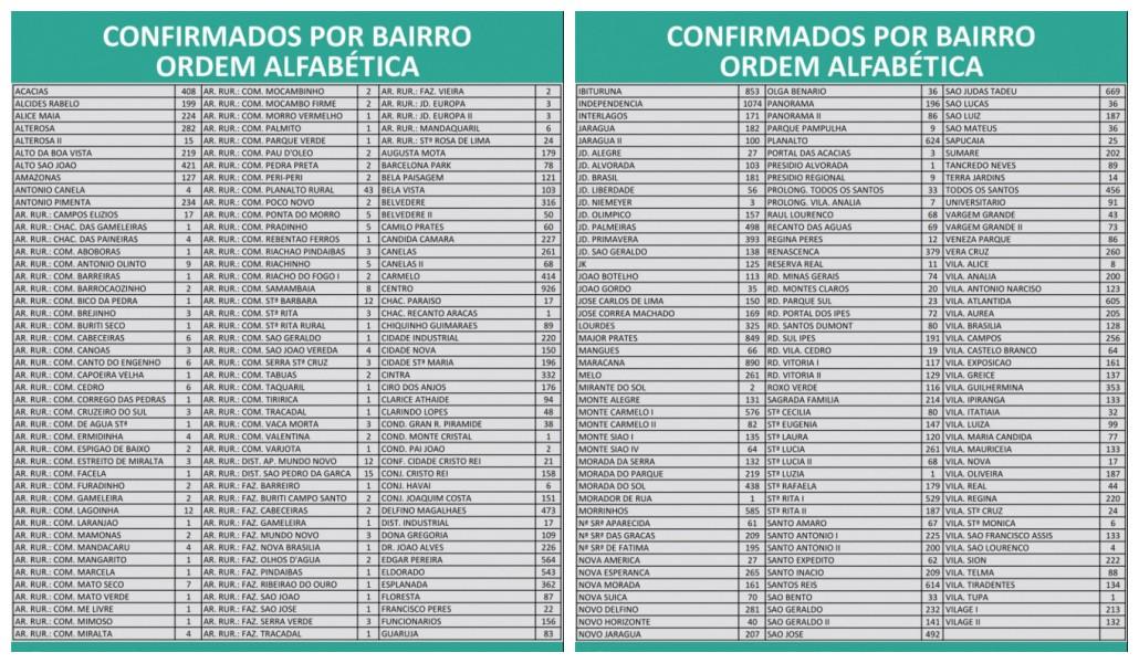 Covid-19: Montes Claros chega a 33.252 casos e 794 mortes nesta quinta (13)