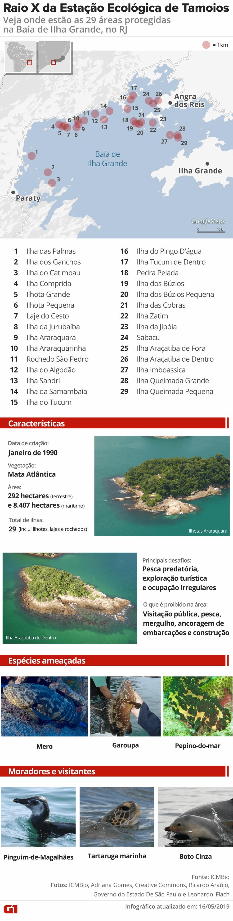 Esec Tamoios abriga espécies ameaçadas e pesquisas científicas — Foto: Rodrigo Sanches/G1