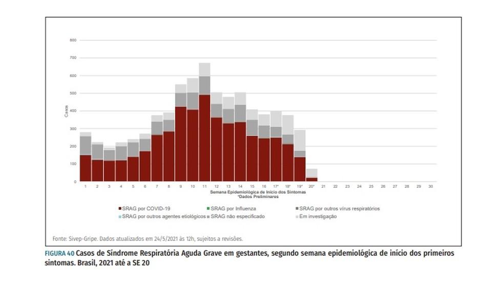 Casos de Síndrome Respiratória Grave em gestantes no Brasil por semana epidemiológica — Foto: Boletim Epidemiológico Especial/Ministério da Saúde