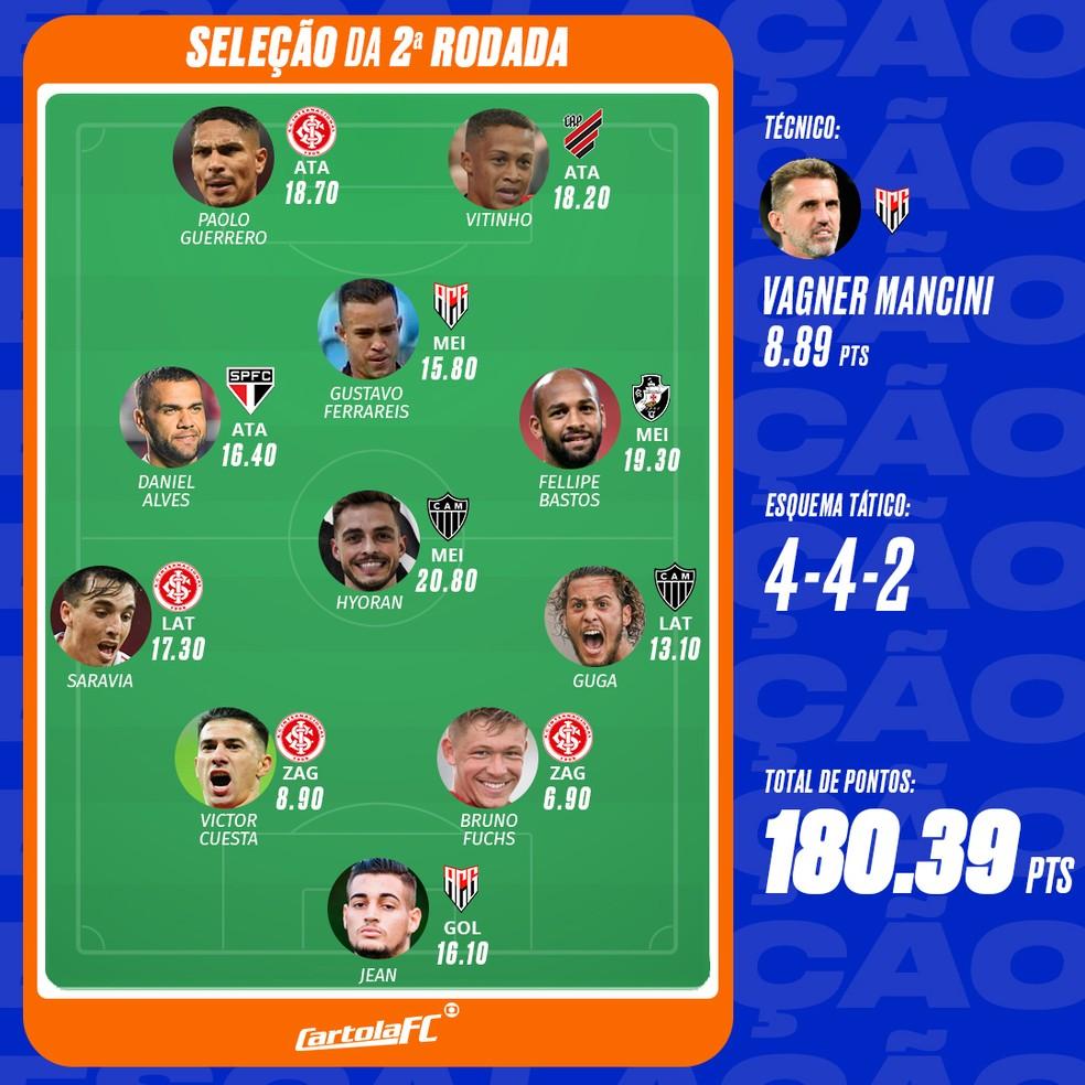 Cartola Fc 2020 Rodada 2 Tem Mitada De Hyoran E Selecao Com 4 Do Inter Cartola Fc Ge