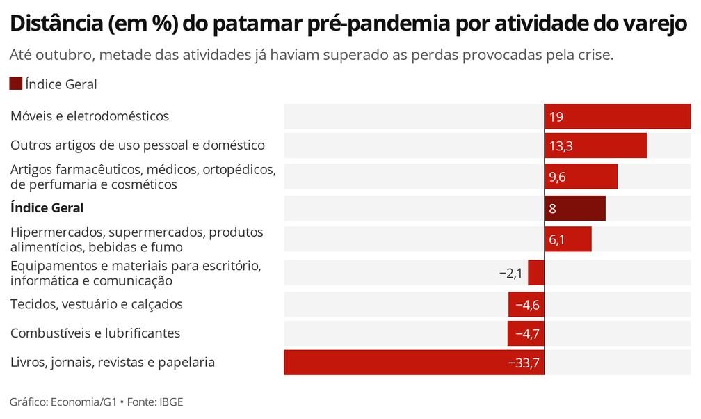 Metade das atividades do comércio varejista ainda não haviam recuperado, até outubro, as perdas provocadas pela pandemia — Foto: Economia/G1