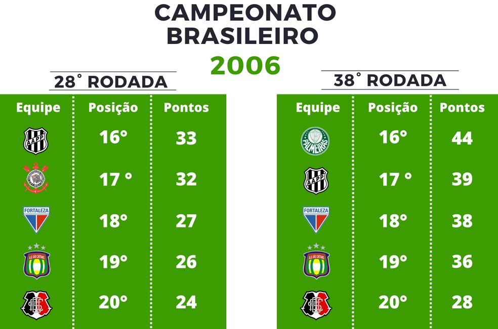 Pontuação Série A de 2006 — Foto: GloboEsporte.com
