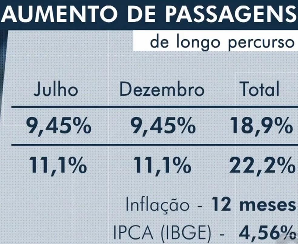 Reajuste das passagens foi superior à inflação — Foto: Reprodução/RBS TV