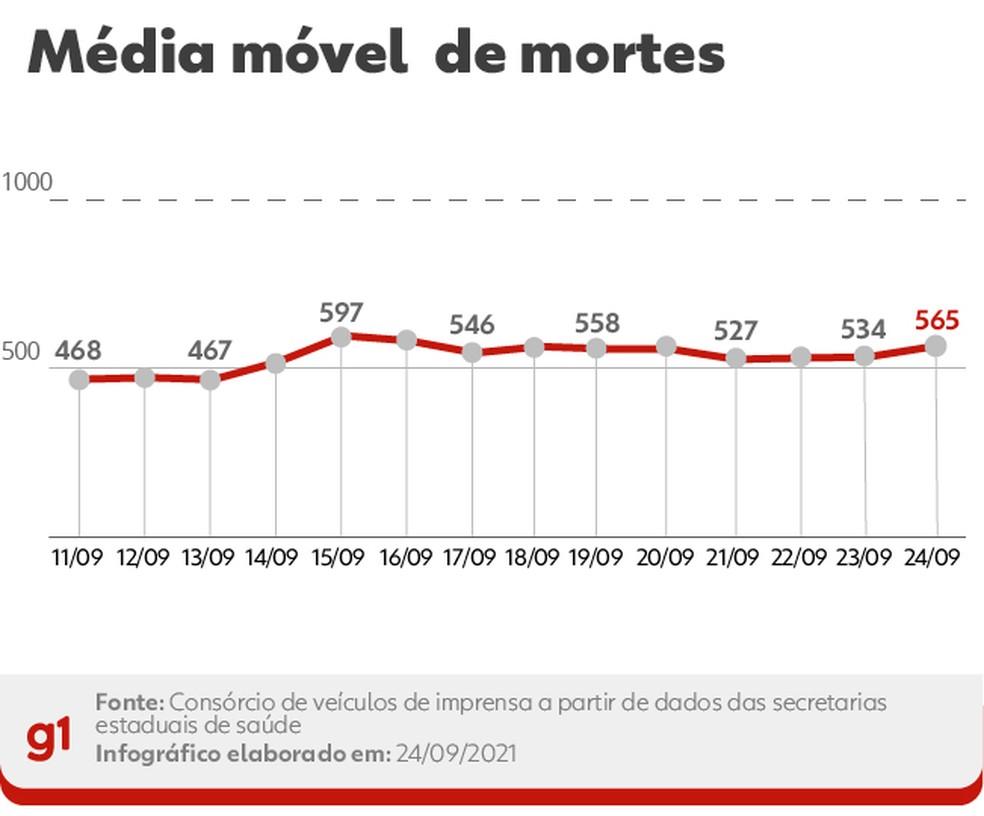 Média móvel de mortes — Foto: Arte/G1