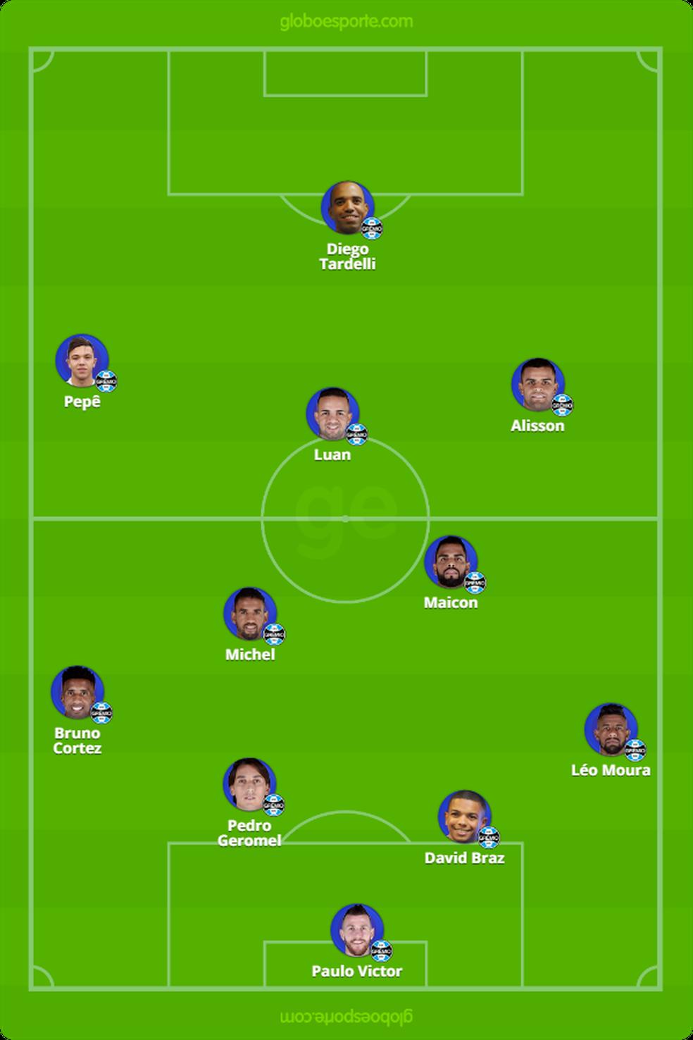 Provável time do Grêmio contra o Ceará — Foto: Reprodução