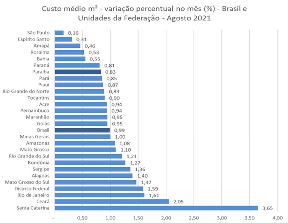 Custo médio da construção civil na PB tem alta de quase 1%, a segunda menor no Nordeste — Foto: IBGE/Divulgação