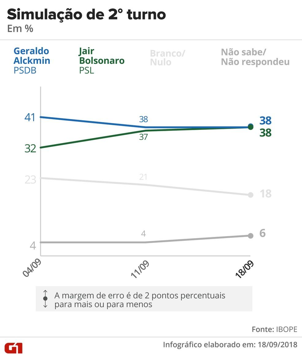 Pesquisa Ibope – 18 de setembro – simulação de 2º turno entre Alckmin x Bolsonaro — Foto: Arte/G1