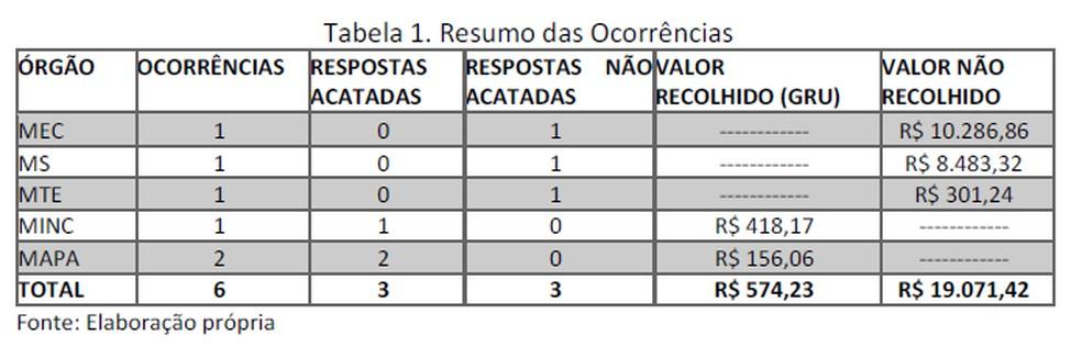 Tabela mostra casos de servidores que usaram TaxiGov indevidamente — Foto: Reprodução/CGU
