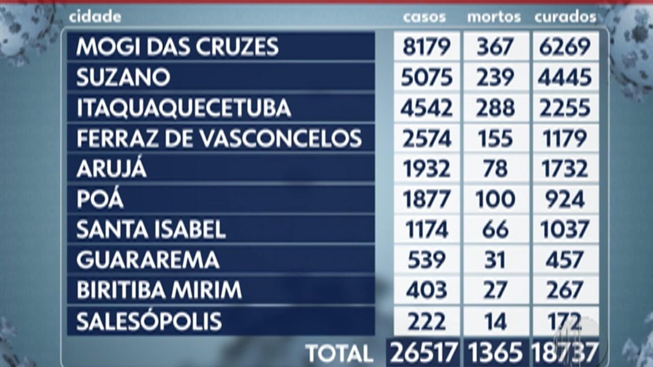 Alto Tietê registra mais nove mortes por Covid-19 entre segunda e terça-feira