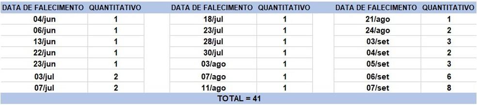 Mortes foram registradas em diversos dias.  — Foto: Divulgação / Sesab
