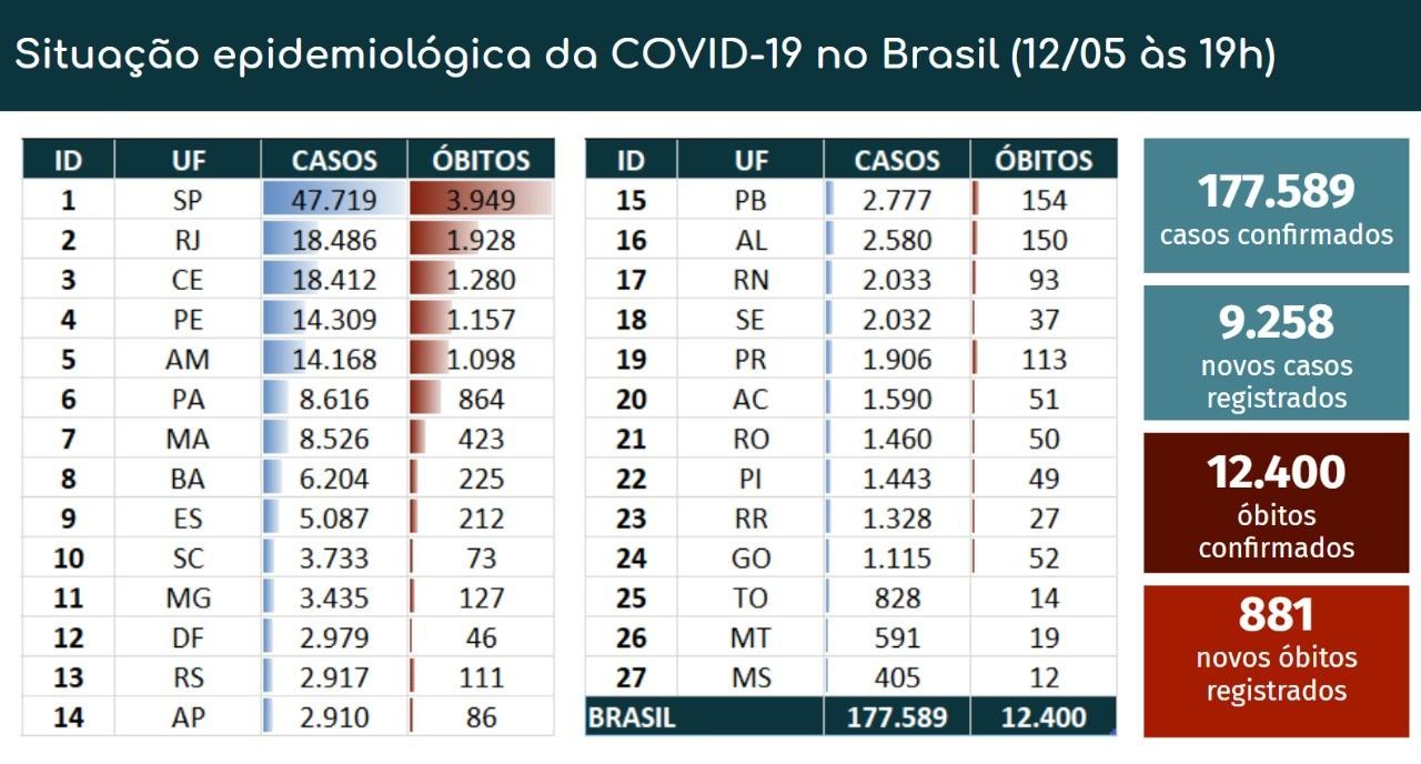 Brasil tem  12.400 mortes e 177.589 casos confirmados de novo coronavírus, diz ministério