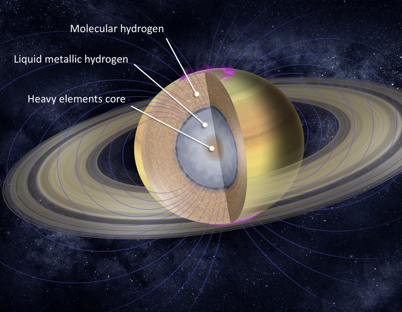 Dados da  Cassini também mostraram a massa dos anéis de Saturno, o tamanho do núcleo e velocidade dos ventos na atmosfera (Foto: Background image from NASA/JPL-Caltech)