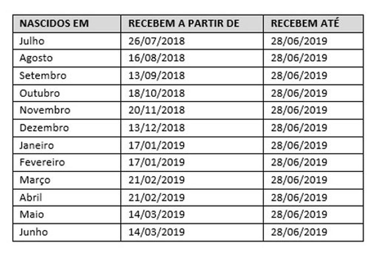 Abono PIS-Pasep 2018-2019  começa nesta quinta pagamento do 2º lote ... a6f4a81e6209b