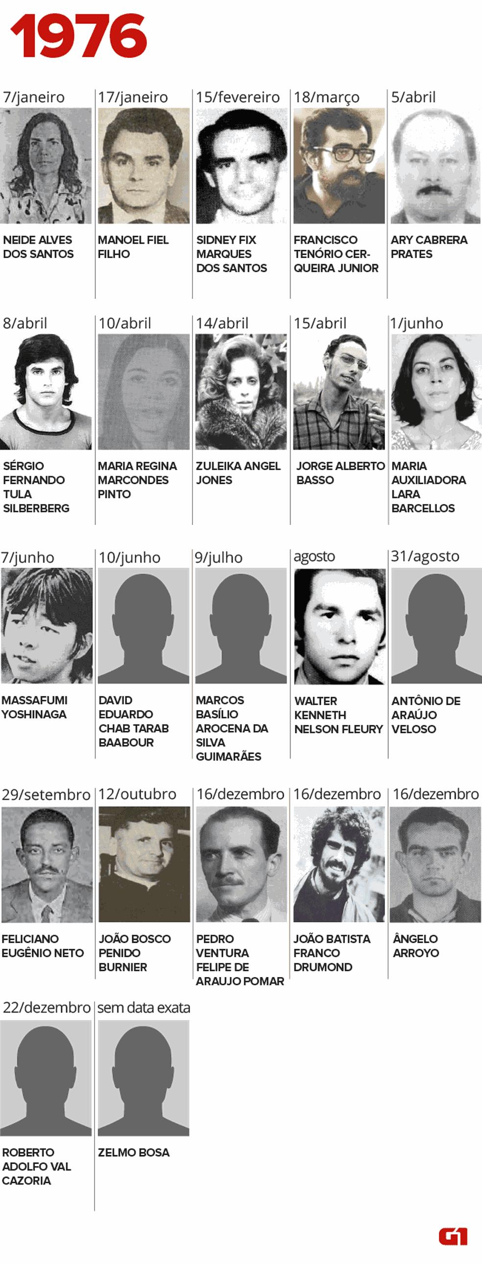 Desparecidos e mortos pela ditadura em 1976 (Foto: Igor Estrella/G1)