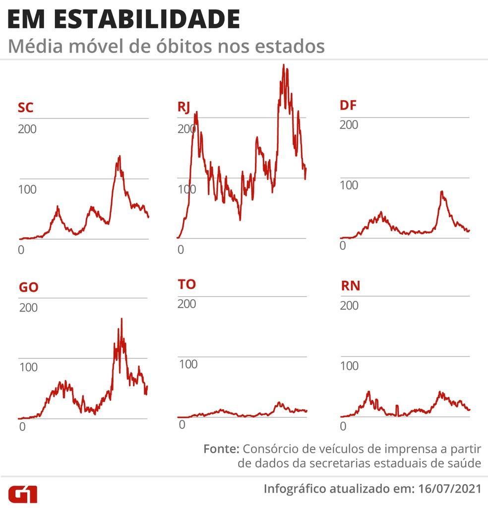 Em estabilidade: média móvel de óbitos nos estados — Foto: G1
