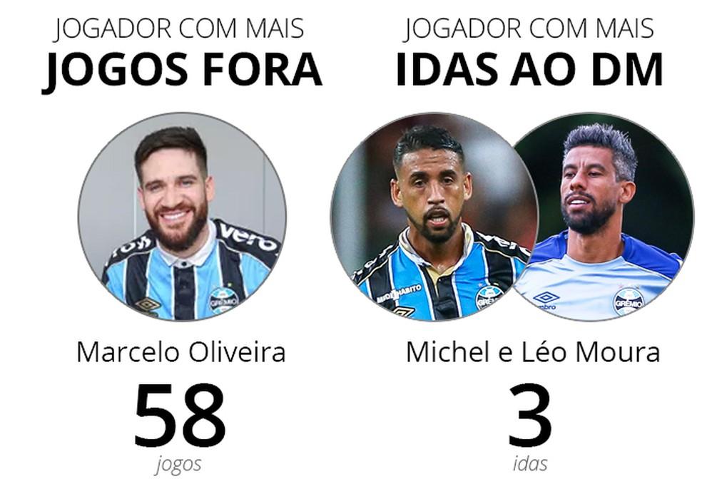 Marcelo Oliveira foi quem mais desfalcou o Grêmio na temporada por lesão — Foto: Infoesporte