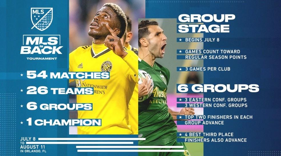 MLS anuncia o torneio de retomada do futebol nos Estados Unidos — Foto: Reprodução