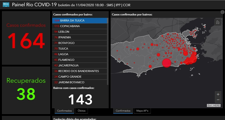 Barra da Tijuca registra mais casos da Covid-19 do que 57 municípios do RJ