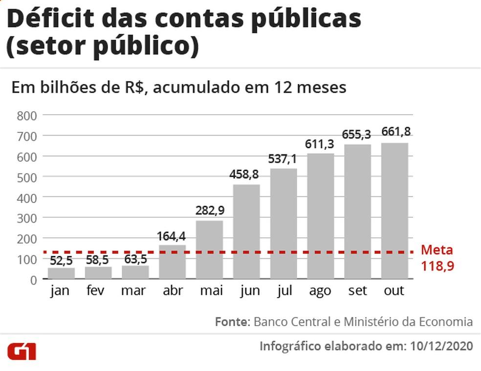 Retrospectiva economia - contas públicas — Foto: Arte G1