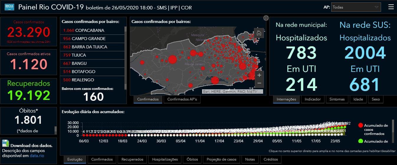 Mudança em método da prefeitura faz Rio registrar menos 1.177 óbitos por Covid-19