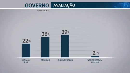 Pesquisa Ibope no Acre: governo Tião Viana tem aprovação de 22% e reprovação de 39%