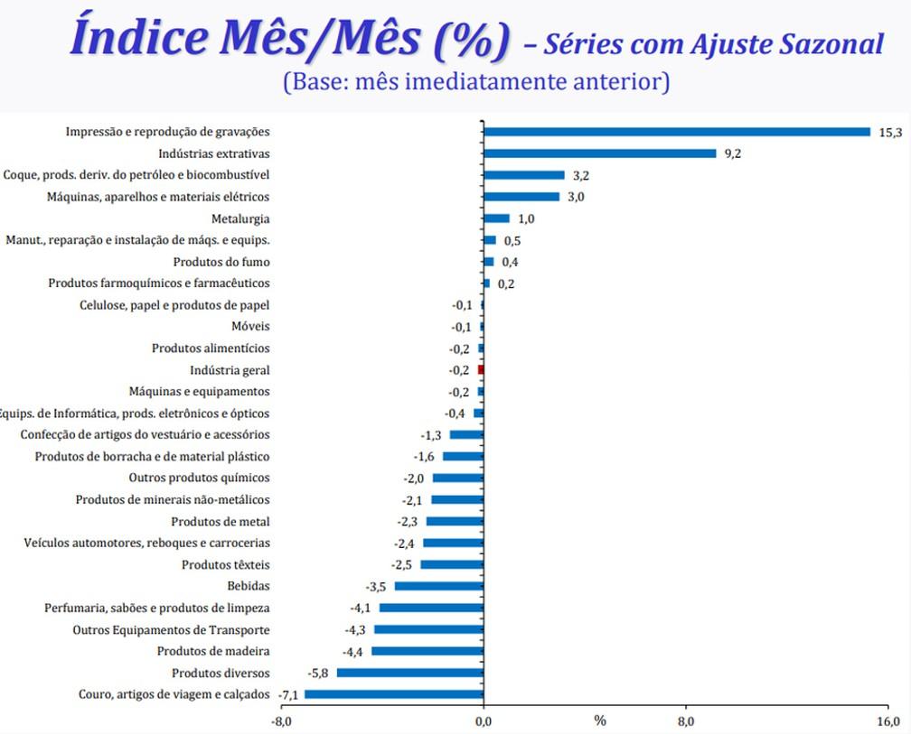 18 dos 26 ramos industriais apresentam queda na produção em maio — Foto: Divulgação/IBGE