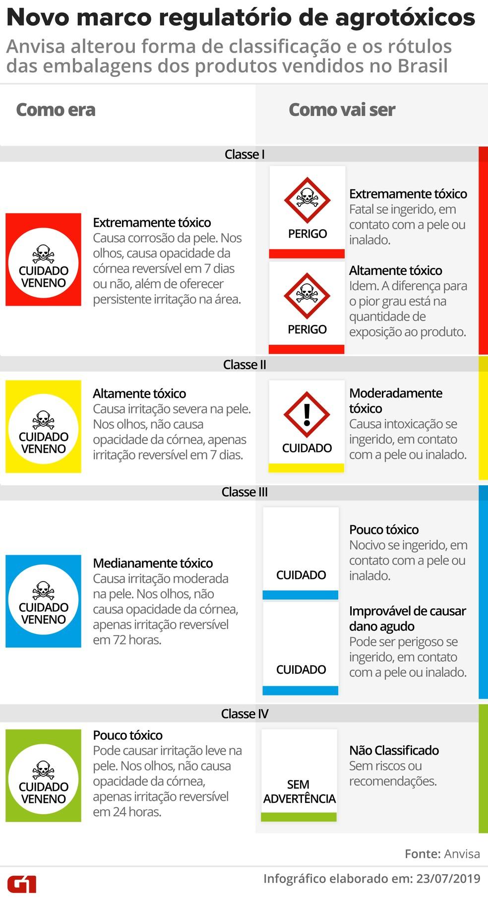 O que muda com o novo marco regulatório de agrotóxicos da Anvisa — Foto: Wagner Magalhães/G1