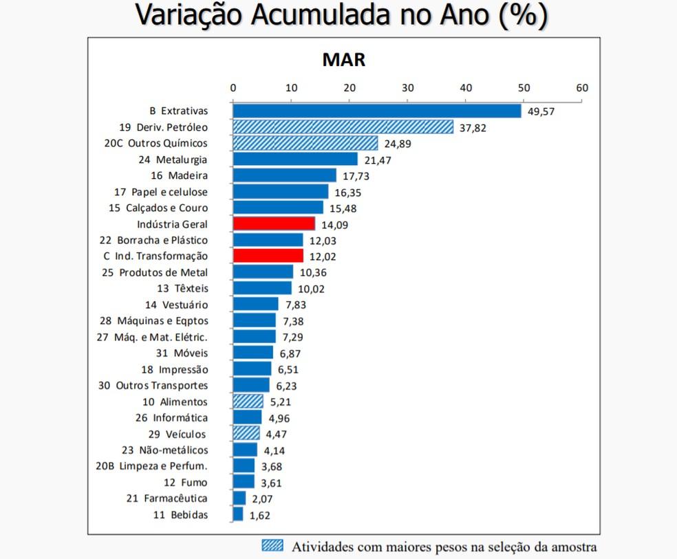 Atividades da indústria com maior inflação no acumulado no ano — Foto: Divulgação/IBGE
