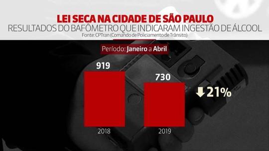 Flagrantes de motoristas com sinais de embriaguez crescem 22% em SP