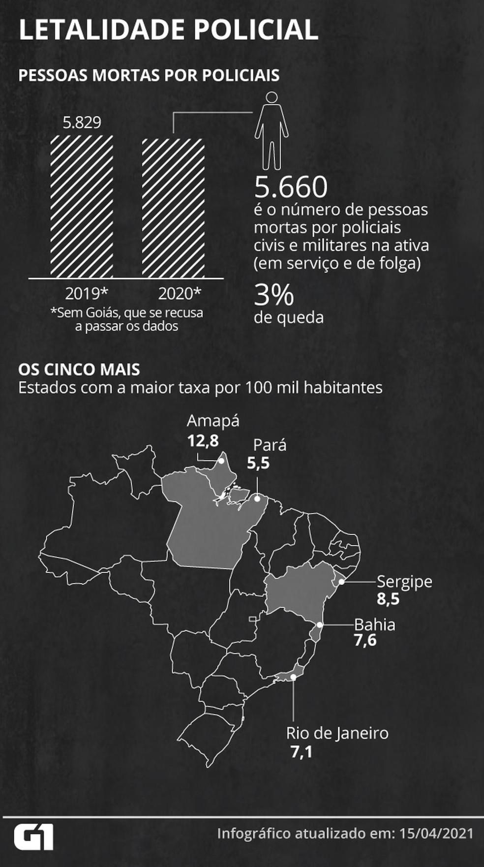 Letalidade policial: número de pessoas mortas pela polícia subiu de 5.829 em 2019 para 5.660 em 2020; queda é de 3% — Foto: Élcio Horiuchi / G1