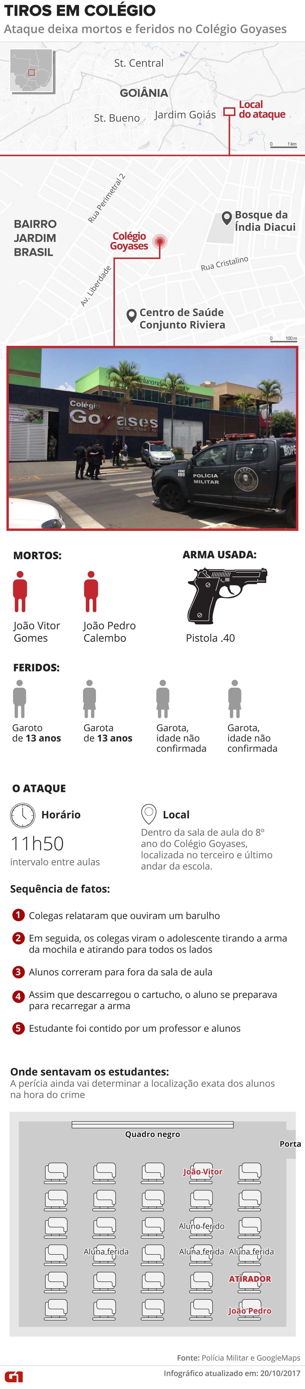 Aluno atira em colegas dentro de escola em Goiânia e deixa mortos e feridos (Foto: Editoria de Arte/G1)