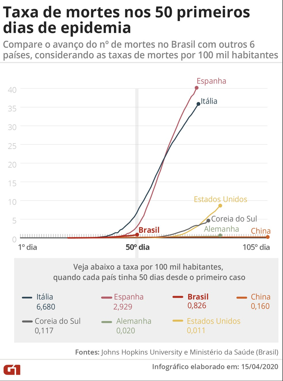 Gráfico mostra a taxa de mortes nos 50 primeiros dias de epidemia em cada um dos países — Foto: G1