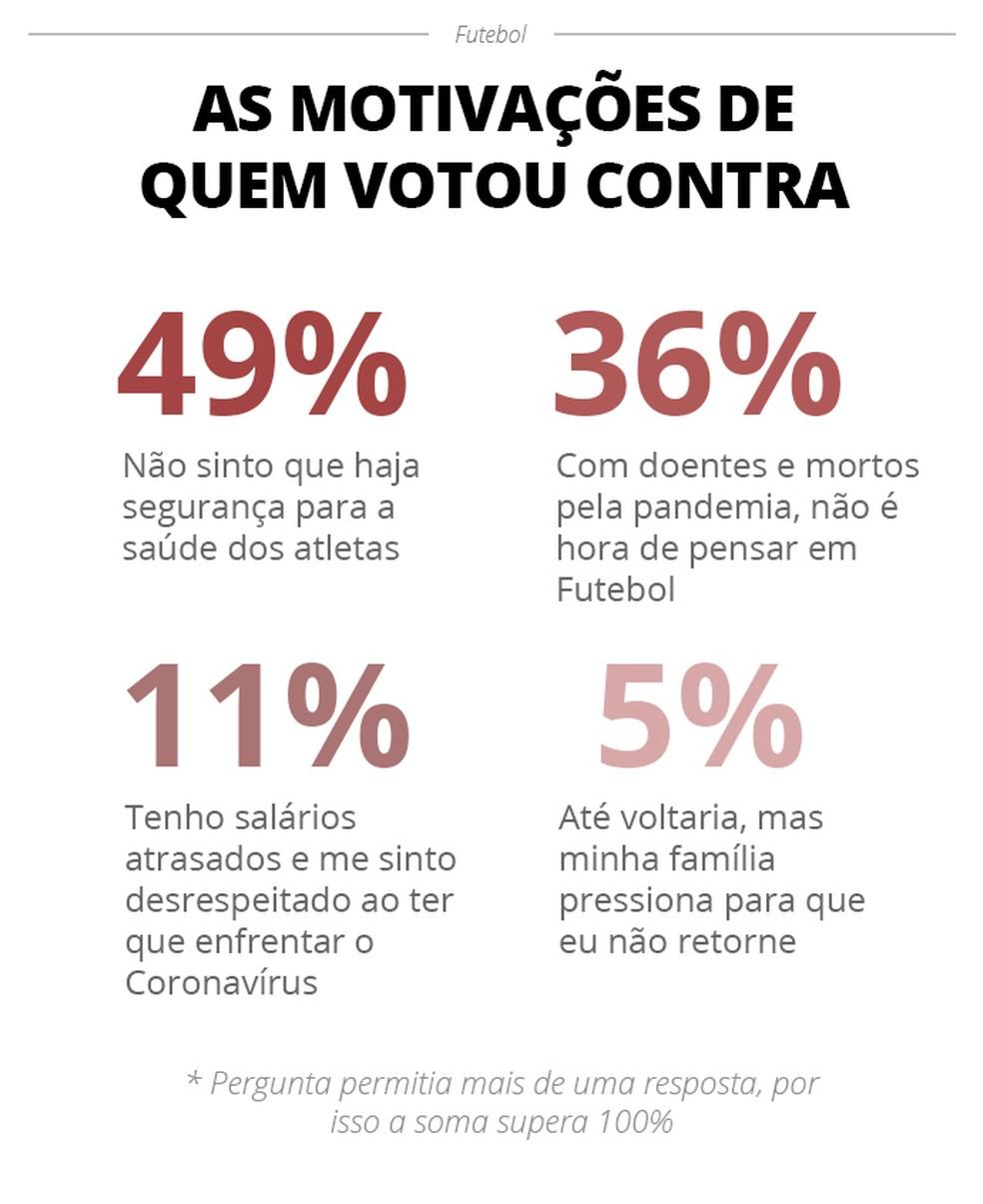 As motivações de quem votou contra — Foto: Infoesporte