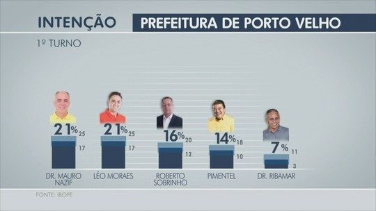 Léo e Nazif têm 21%, e Sobrinho,16%, aponta pesquisa Ibope em Porto Velho