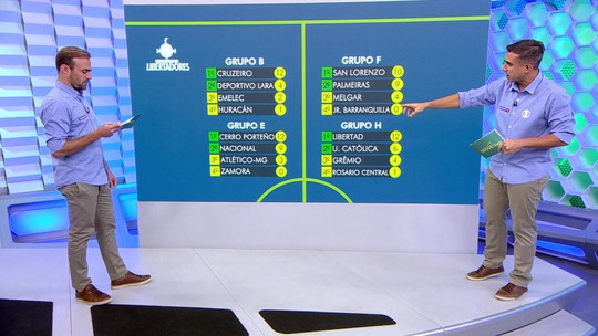 Segue o jogo: Confira o que rolou de melhor em rodada da Copa do Brasil e Libertadores