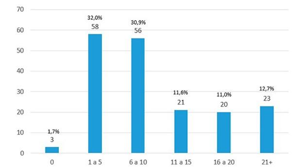 Entre os pesquisadores responsáveis, 32% tinham entre 1 e 5 anos de experiência no tema do projeto; 42,5% tinham entre 6 e 15 anos de experiência e 33,7% trabalhavam na área da pesquisa apoiada pelo PIPE há mais de 16 anos (Foto: Reprodução)