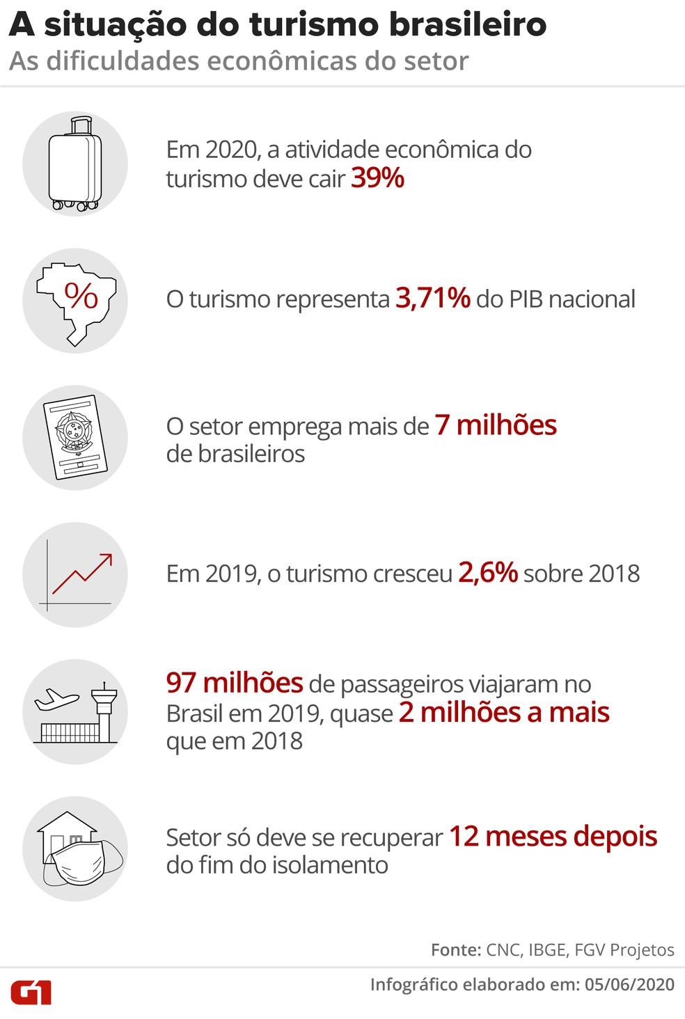 situacao turismo brasileiro