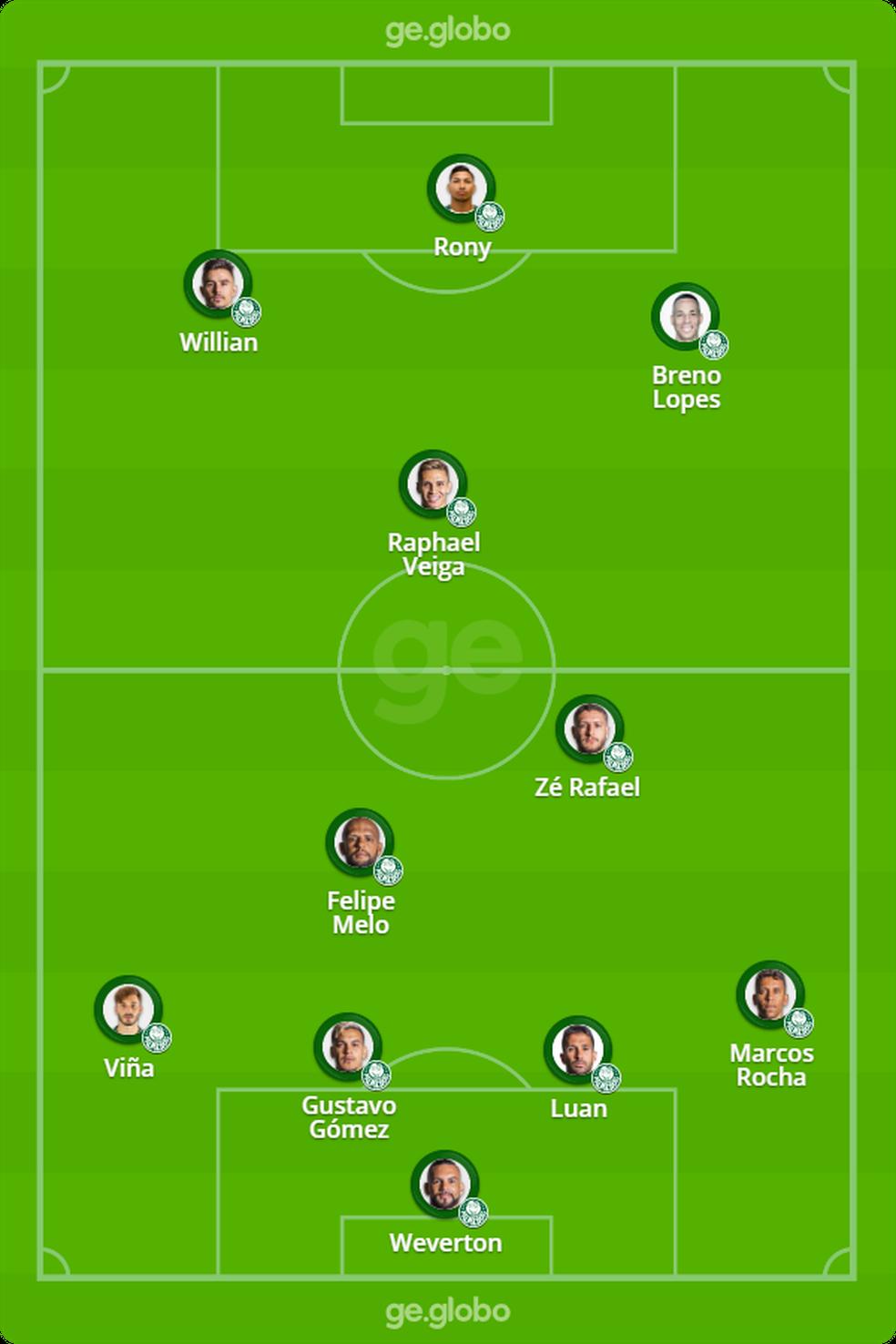 Provável escalação do Palmeiras para jogo deste domingo — Foto: ge