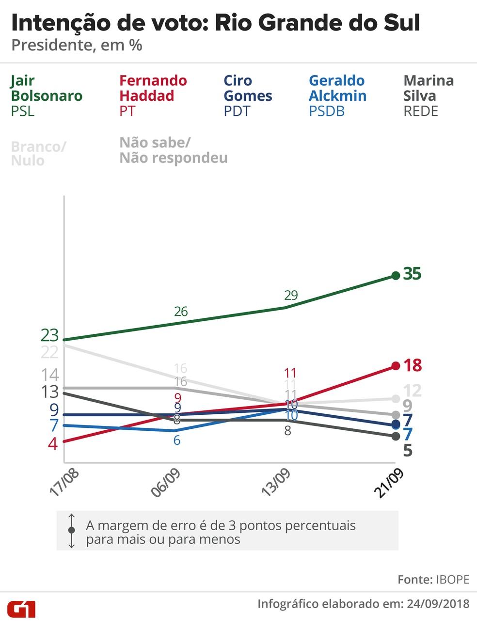 Pesquisa Ibope - evolução da intenção voto para presidente no Rio Grande do Sul. — Foto: Arte/G1