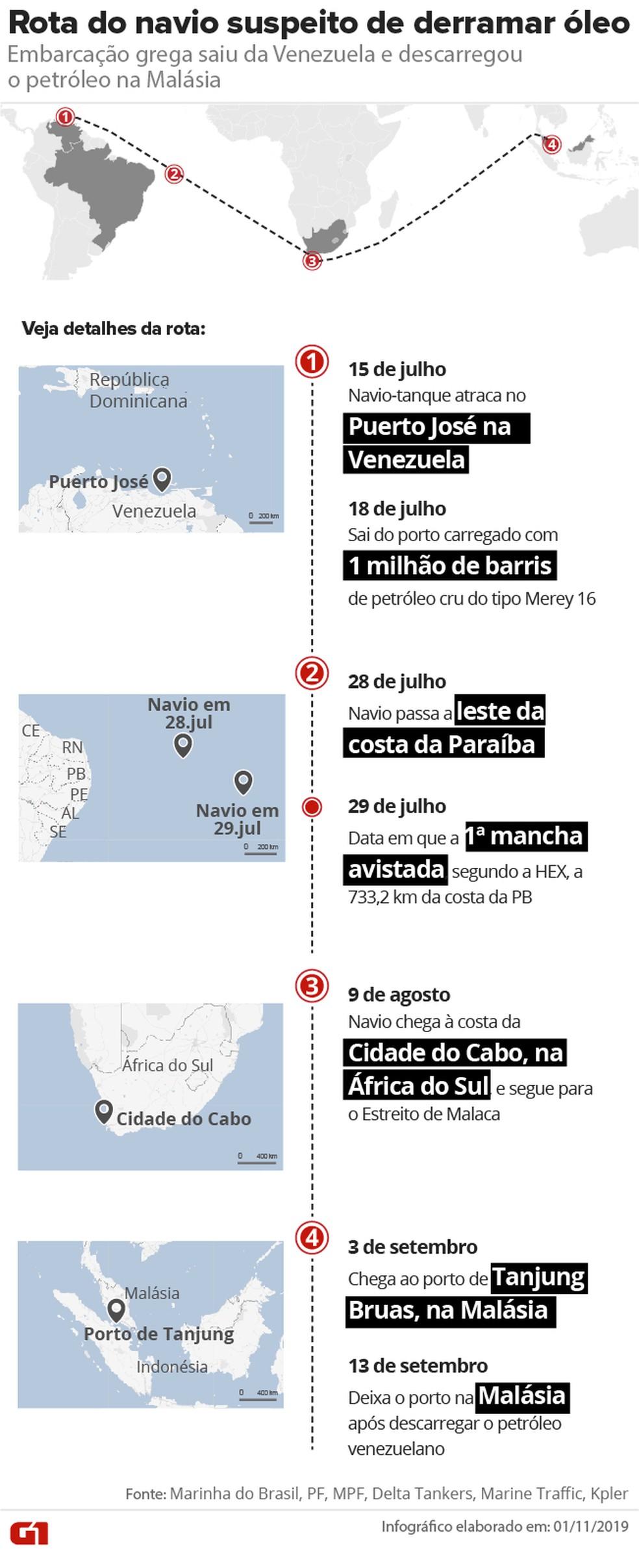 Rota do navio grego Bouboulina: embarcação zarpou em 18 de julho e passou pela costa brasileira no dia 28. — Foto: Arte/G1
