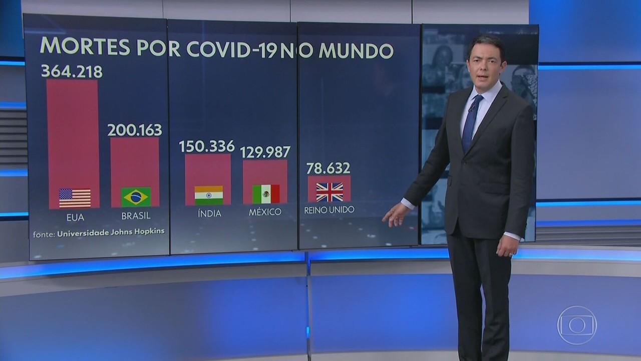 Brasil ultrapassa 200 mil mortes por Covid