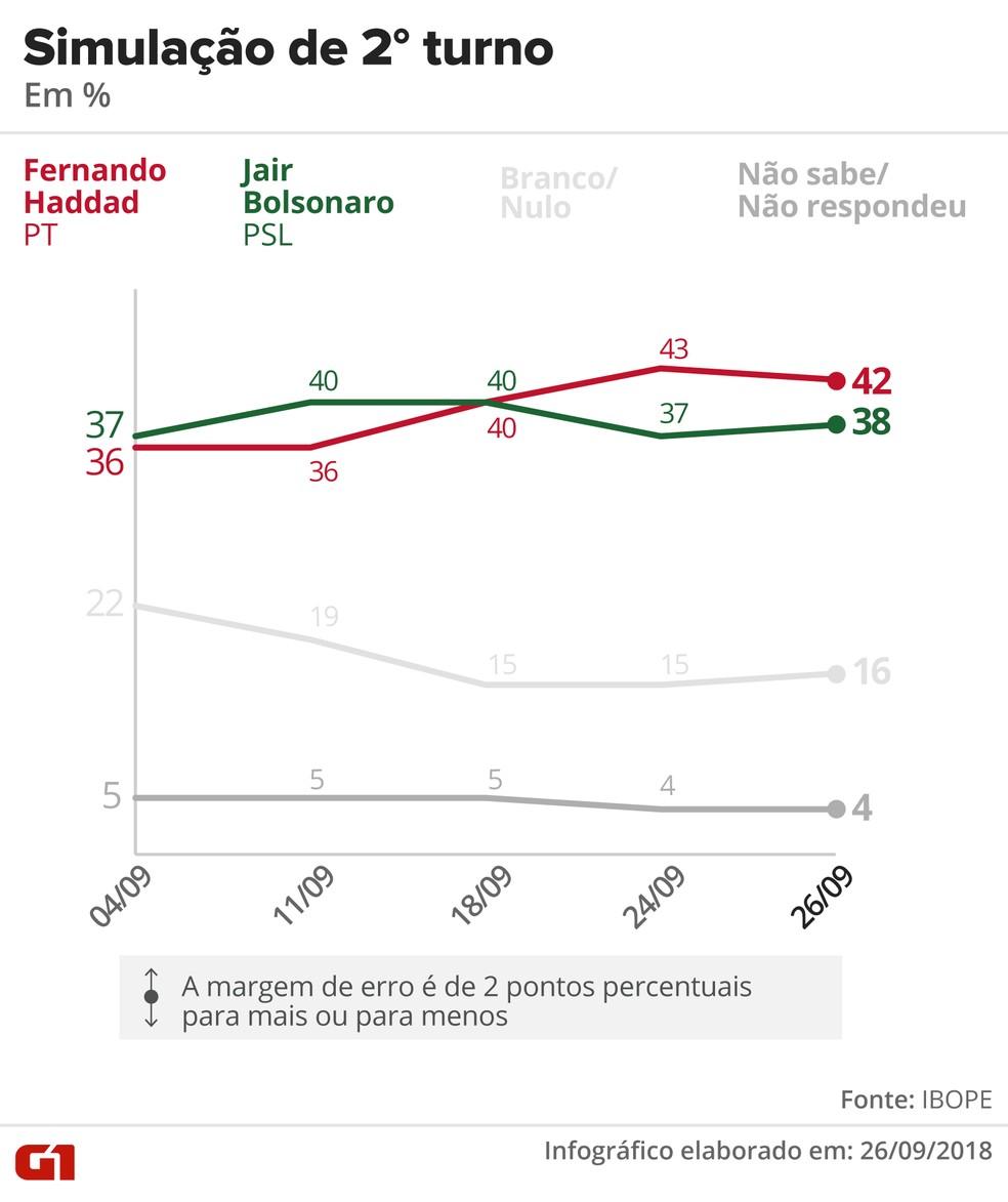 Pesquisa Ibope - 26 de setembro - simulação de 2º turno entre Haddad e Bolsonaro — Foto: Arte/G1