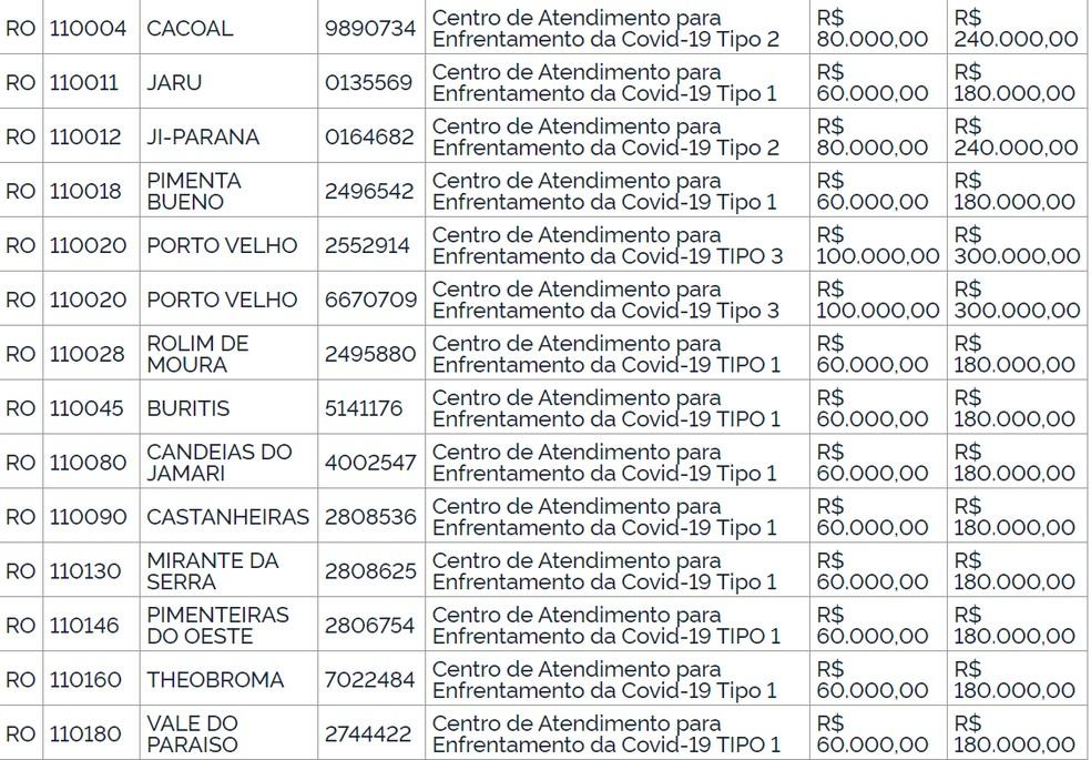 Ministério da Saúde deve repassar mais de R$ 2 milhões para Rondônia — Foto: Reprodução/Diário Oficial da União