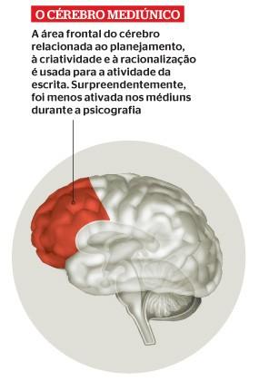 Cérebro mediúnico (Foto: Reprodução/Revista ÉPOCA)