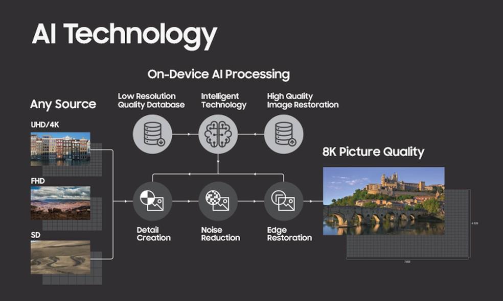 Samsung promete usar inteligência artificial para levar vídeos de resoluções inferiores ao 8K sem perda de qualidade (Foto: Divulgação/Samsung)